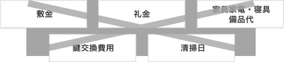 初期費用一律3万円のみ!!